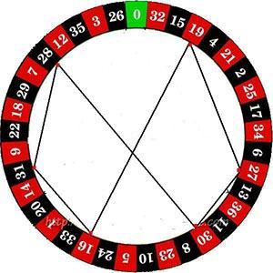 Méthode roulette de la distance