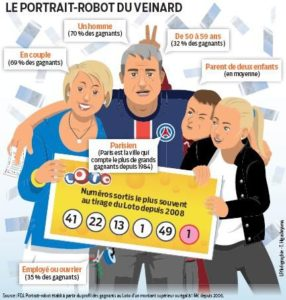 Les gros gagnants de l'Euro Millions français et étrangers